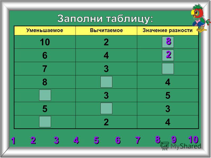 УменьшаемоеВычитаемоеЗначение разности 102 64 73 84 35 53 24 8 8 2 2 3 3 4 4 5 5 6 6 7 7 8 8 1 1 9 9