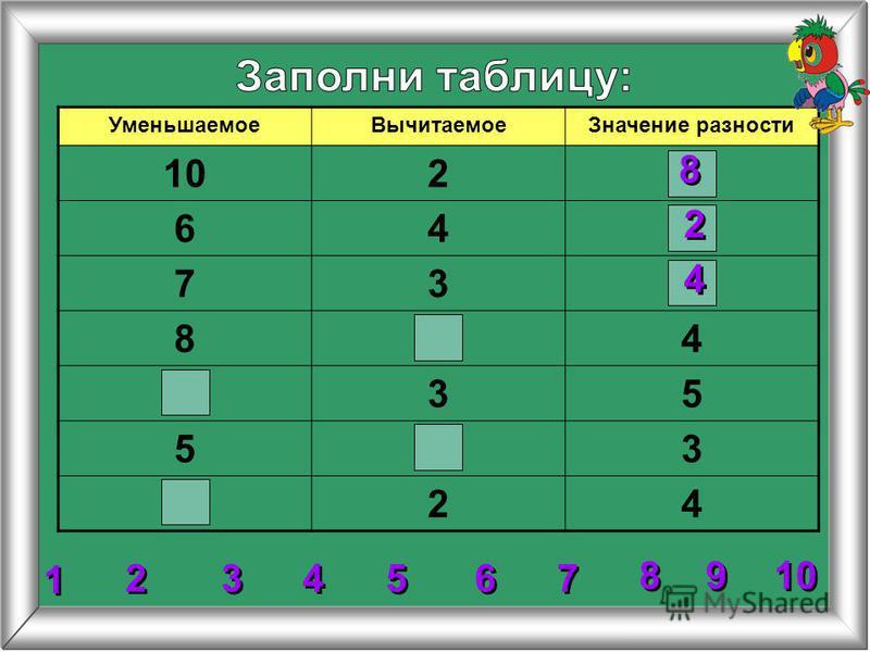 УменьшаемоеВычитаемоеЗначение разности 102 64 73 84 35 53 24 4 4 8 8 2 2 2 2 3 3 5 5 6 6 7 7 8 8 1 1 9 9