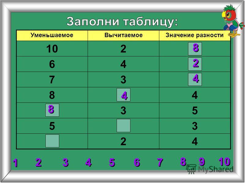 УменьшаемоеВычитаемоеЗначение разности 102 64 73 84 35 53 24 8 8 8 8 4 4 2 2 4 4 2 2 3 3 4 4 5 5 6 6 7 7 1 1 9 9