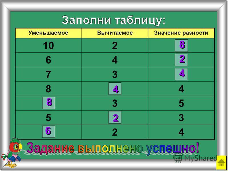УменьшаемоеВычитаемоеЗначение разности 102 64 73 84 35 53 24 6 6 8 8 8 8 4 4 2 2 2 2 4 4 2 2 3 3 4 4 5 5 7 7 8 8 1 1 9 9