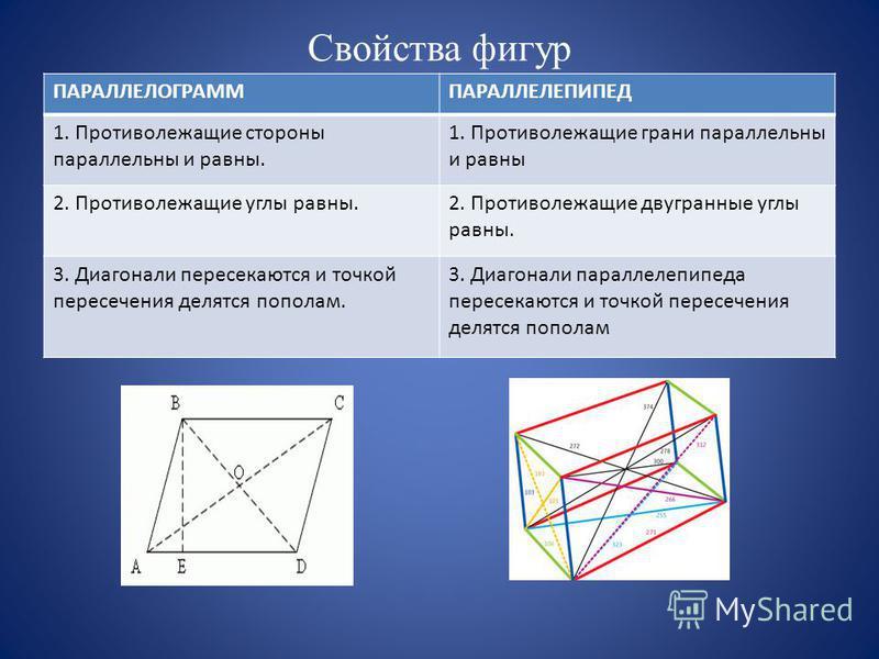 Свойства фигур ПАРАЛЛЕЛОГРАММПАРАЛЛЕЛЕПИПЕД 1. Противолежащие стороны параллельны и равны. 1. Противолежащие грани параллельны и равны 2. Противолежащие углы равны.2. Противолежащие двугранные углы равны. 3. Диагонали пересекаются и точкой пересечени