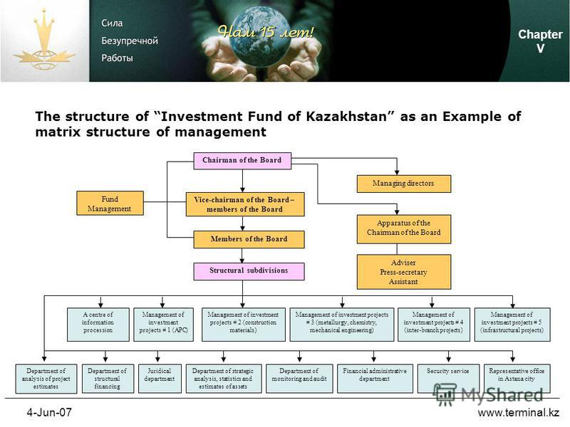 4-Jun-07www.terminal.kz The structure of Investment Fund of Kazakhstan as an Example of matrix structure of management Chapter V Chairman of the Board Vice-chairman of the Board – members of the Board Members of the Board Managing directors Apparatus