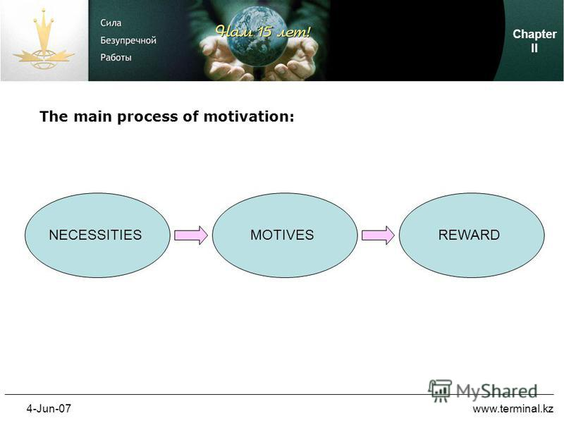 4-Jun-07www.terminal.kz The main process of motivation: NECESSITIESMOTIVESREWARD Chapter II