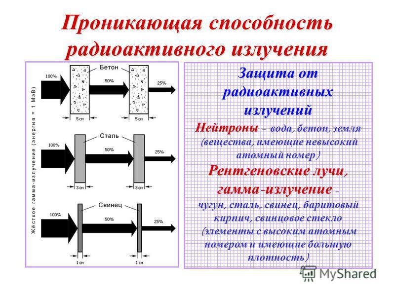 Проникающая способность радиоактивного излучения Защита от радиоактивных излучений Нейтроны – вода, бетон, земля ( вещества, имеющие невысокий атомный номер ) Рентгеновские лучи, гамма - излучение – чугун, сталь, свинец, баритовый кирпич, свинцовое с