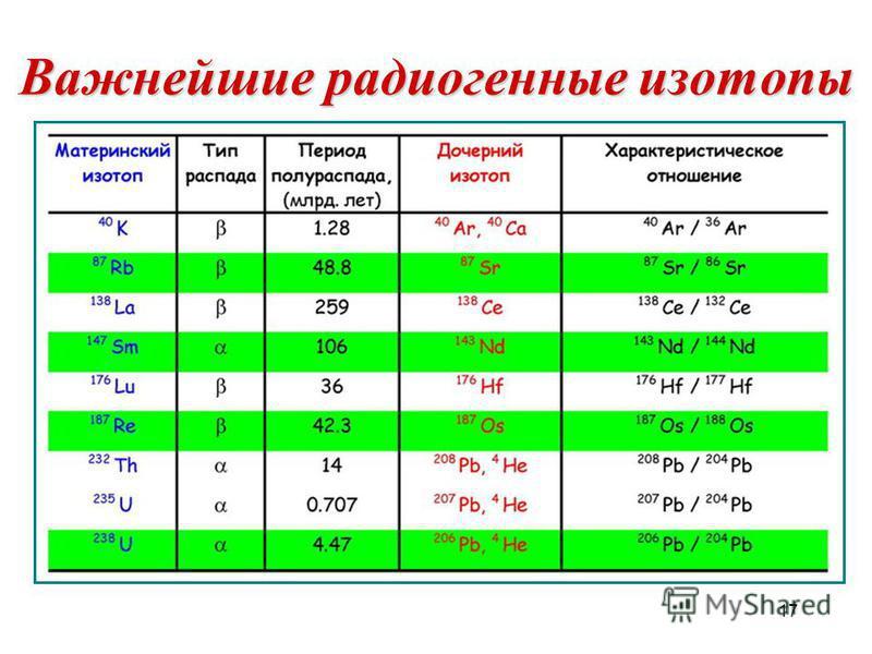17 Важнейшие радиогенные изотопы