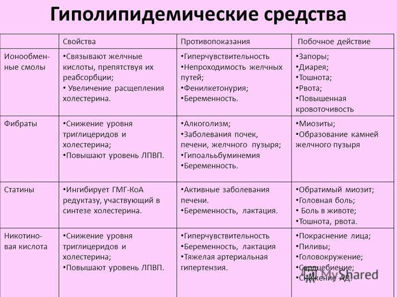 лекарства группы статины