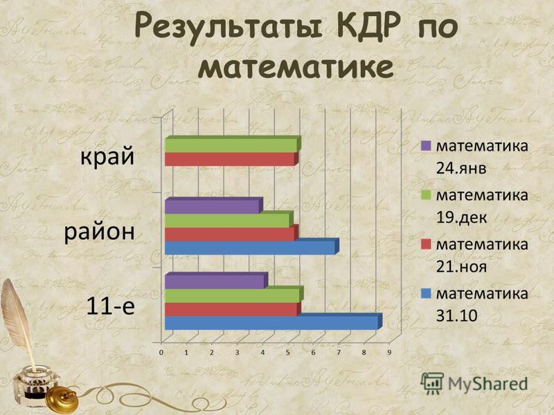 Результаты КДР по математике