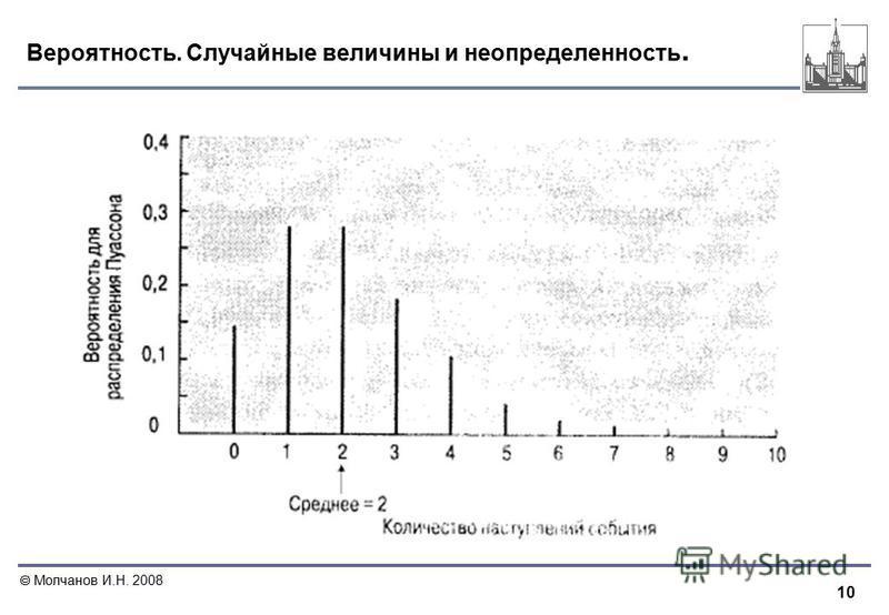 10 Молчанов И.Н. 2008 Вероятность. Случайные величины и неопределенность.