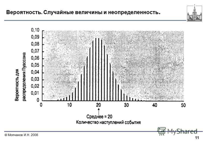 11 Молчанов И.Н. 2008 Вероятность. Случайные величины и неопределенность.