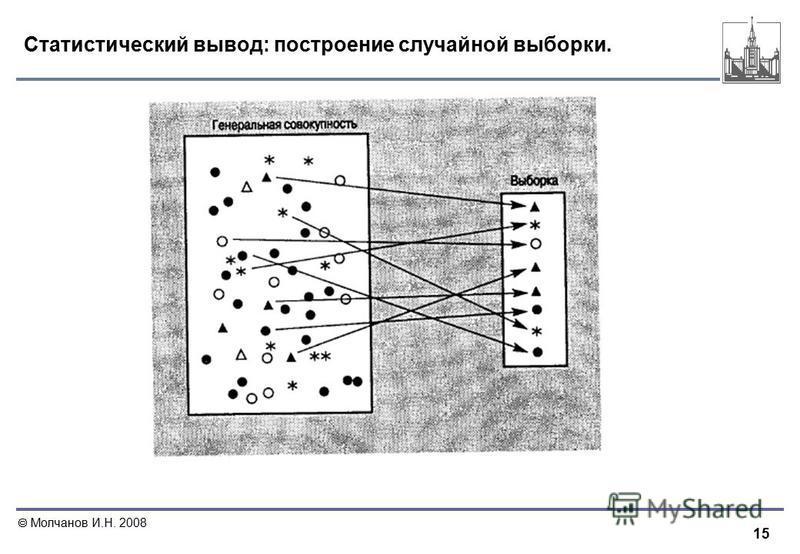 15 Молчанов И.Н. 2008 Статистический вывод: построение случайной выборки.
