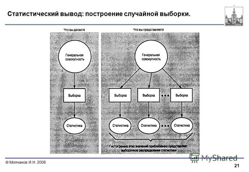21 Молчанов И.Н. 2008 Статистический вывод: построение случайной выборки.