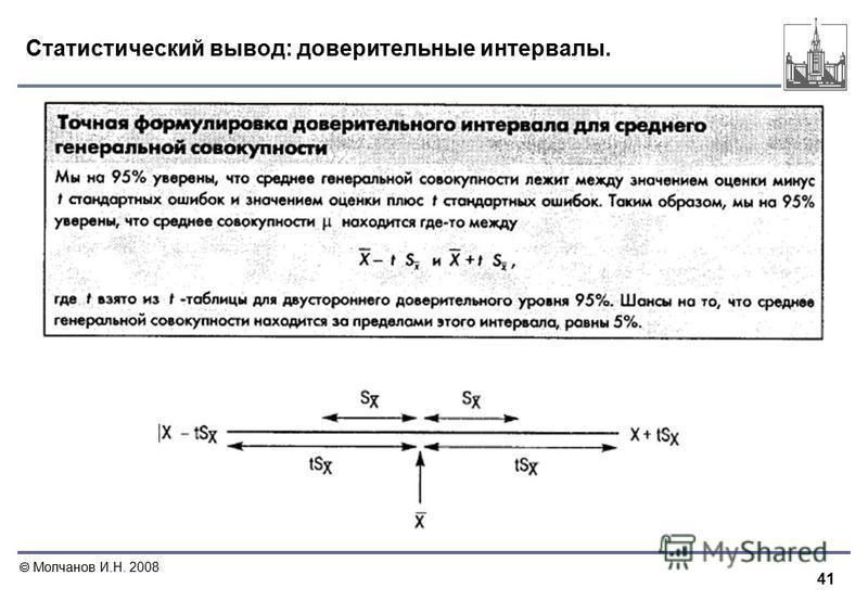 41 Молчанов И.Н. 2008 Статистический вывод: доверительные интервалы.