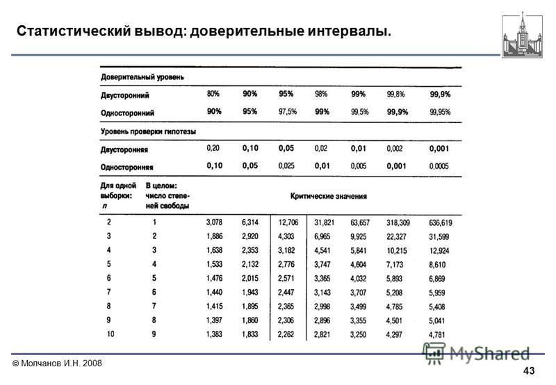 43 Молчанов И.Н. 2008 Статистический вывод: доверительные интервалы.