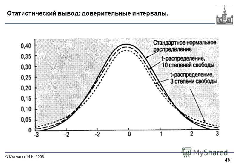 46 Молчанов И.Н. 2008 Статистический вывод: доверительные интервалы.