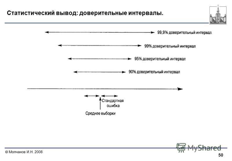 50 Молчанов И.Н. 2008 Статистический вывод: доверительные интервалы.