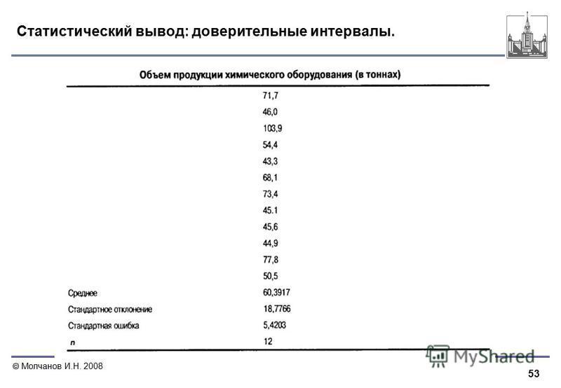 53 Молчанов И.Н. 2008 Статистический вывод: доверительные интервалы.