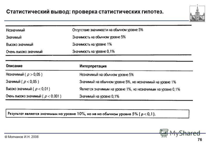 76 Молчанов И.Н. 2008 Статистический вывод: проверка статистических гипотез.