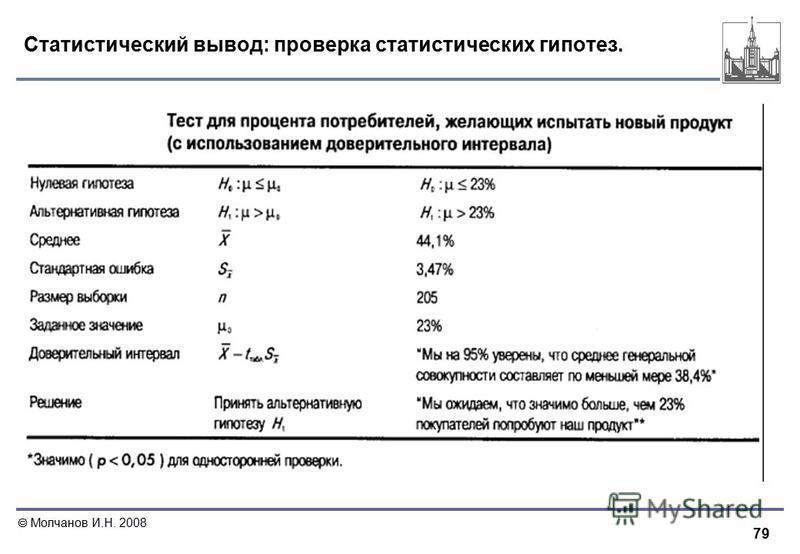 79 Молчанов И.Н. 2008 Статистический вывод: проверка статистических гипотез.