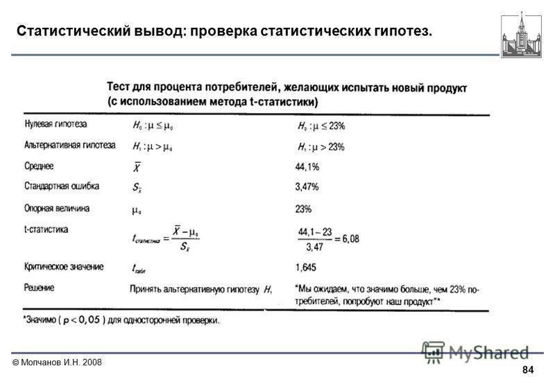 84 Молчанов И.Н. 2008 Статистический вывод: проверка статистических гипотез.