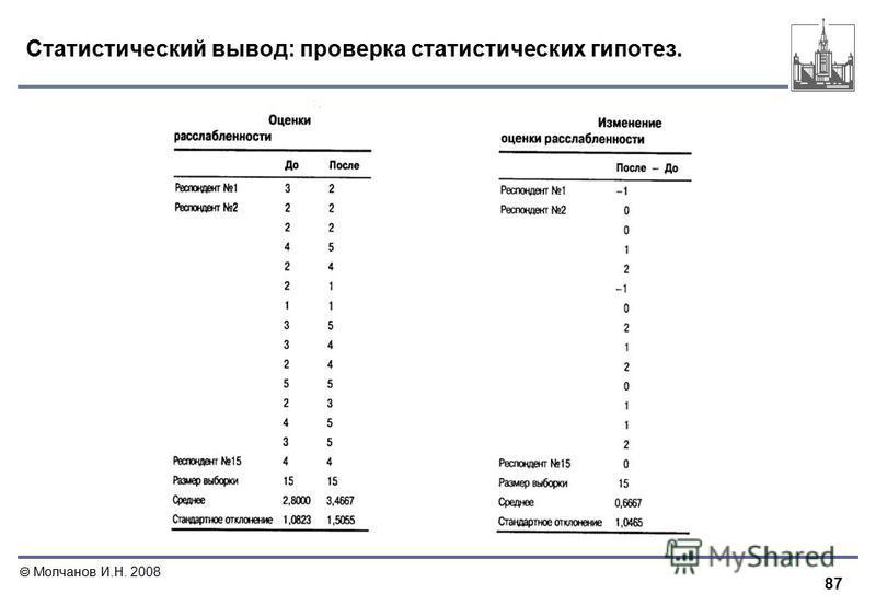 87 Молчанов И.Н. 2008 Статистический вывод: проверка статистических гипотез.