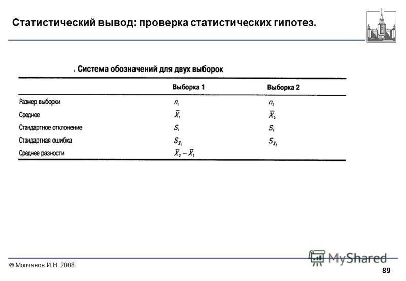 89 Молчанов И.Н. 2008 Статистический вывод: проверка статистических гипотез.