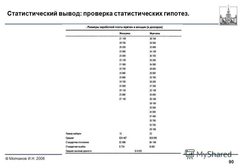 90 Молчанов И.Н. 2008 Статистический вывод: проверка статистических гипотез.