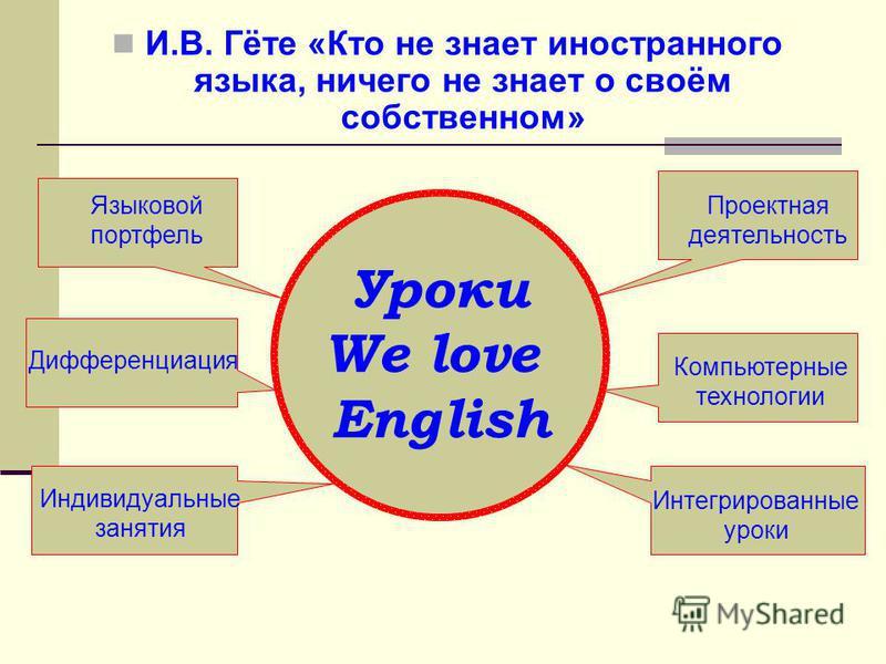 Уроки We love English Проектная деятельность Компьютерные технологии Интегрированные уроки Языковой портфель Дифференциация Индивидуальные занятия И.В. Гёте «Кто не знает иностранного языка, ничего не знает о своём собственном»