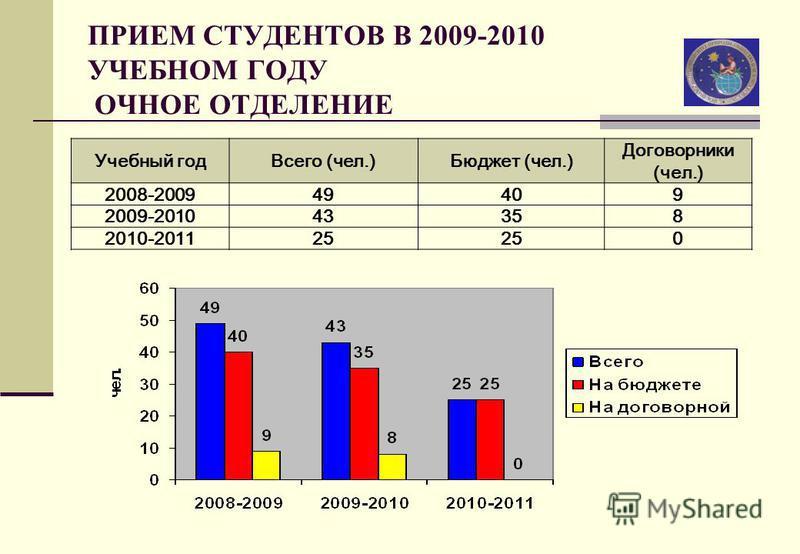 ПРИЕМ СТУДЕНТОВ В 2009-2010 УЧЕБНОМ ГОДУ ОЧНОЕ ОТДЕЛЕНИЕ Учебный год Всего (чел.)Бюджет (чел.) Договорники (чел.) 2008-200949409 2009-201043358 2010-201125 0