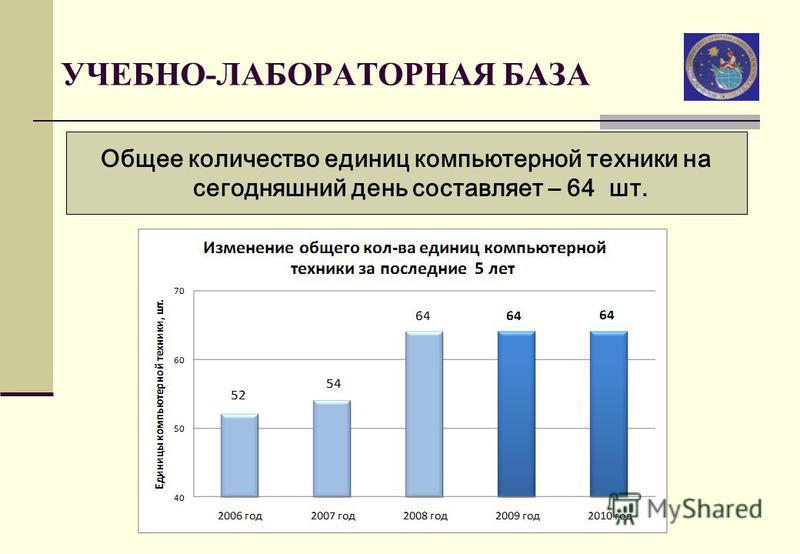 УЧЕБНО-ЛАБОРАТОРНАЯ БАЗА Общее количество единиц компьютерной техники на сегодняшний день составляет – 64 шт.