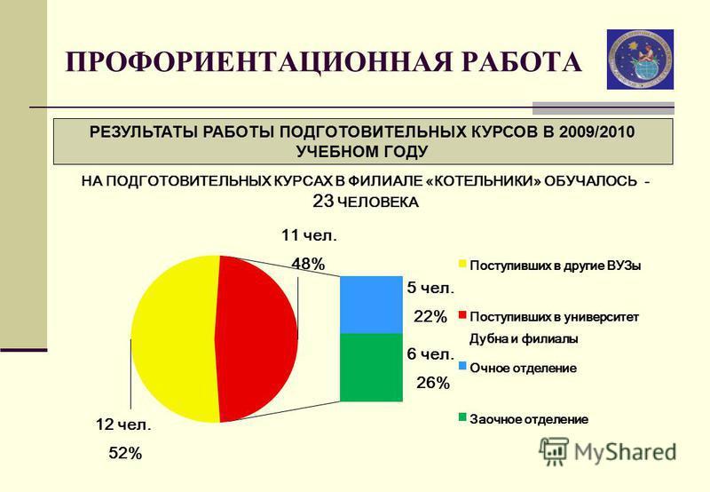 ПРОФОРИЕНТАЦИОННАЯ РАБОТА РЕЗУЛЬТАТЫ РАБОТЫ ПОДГОТОВИТЕЛЬНЫХ КУРСОВ В 2009/2010 УЧЕБНОМ ГОДУ НА ПОДГОТОВИТЕЛЬНЫХ КУРСАХ В ФИЛИАЛЕ «КОТЕЛЬНИКИ» ОБУЧАЛОСЬ - 23 ЧЕЛОВЕКА