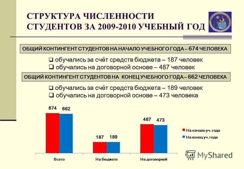 СТРУКТУРА ЧИСЛЕННОСТИ СТУДЕНТОВ ЗА 2009-2010 УЧЕБНЫЙ ГОД ОБЩИЙ КОНТИНГЕНТ СТУДЕНТОВ НА НАЧАЛО УЧЕБНОГО ГОДА – 674 ЧЕЛОВЕКА обучались за счёт средств бюджета – 187 человек обучались на договорной основе – 487 человек ОБЩИЙ КОНТИНГЕНТ СТУДЕНТОВ НА КОНЕ