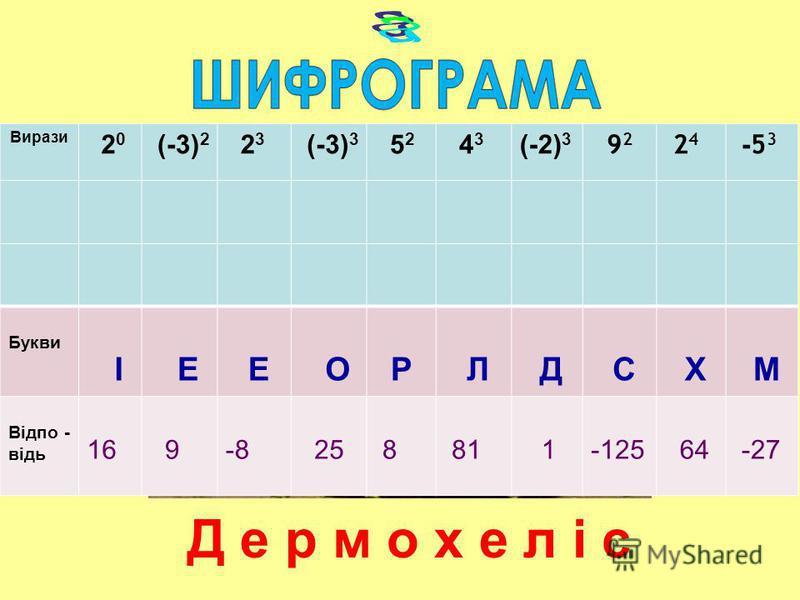 Вирази 2 0 (-3) 2 2 3 (-3) 3 5 2 4 3 (-2) 3 9 2 24 24 - 5 3 Букви І Е Е ОР Л Д С Х М Відпо - відь 16 9-8 25 8 81 1-125 64 -27 Д е р м о х е л і с