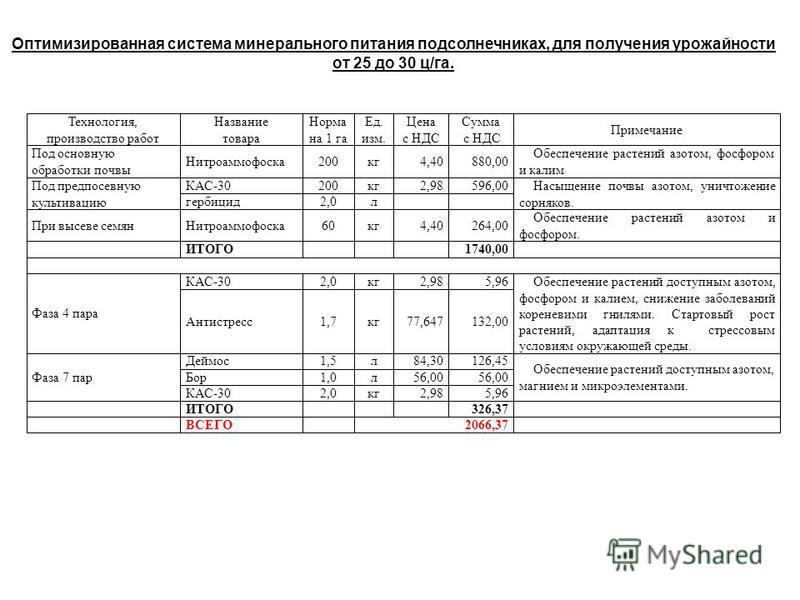 Оптимизированная система минерального питания подсолнечниках, для получения урожайности от 25 до 30 ц/га.