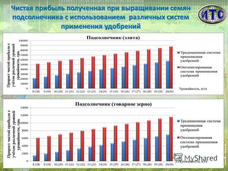 Чистая прибыль полученная при выращивании семян подсолнечника с использованием различных систем применения удобрений