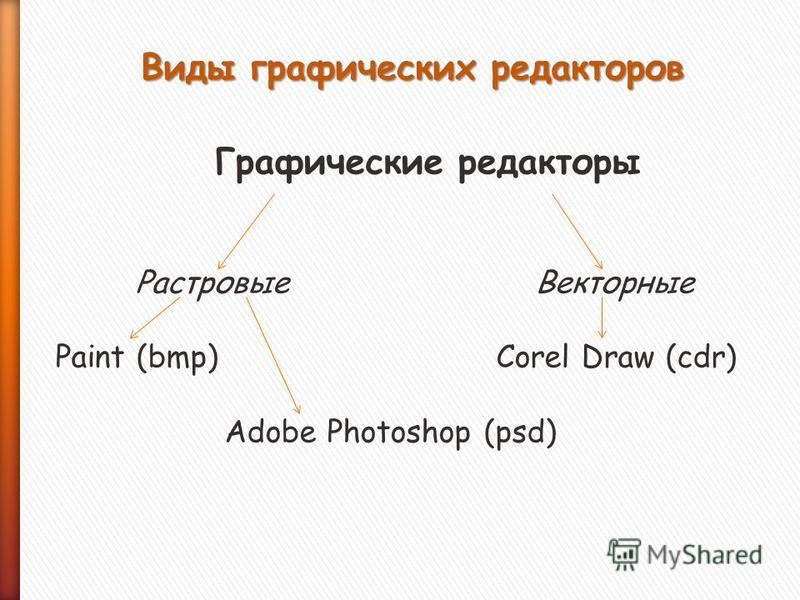 Графические редакторы Растровые Векторные Paint (bmp) Corel Draw (cdr) Adobe Photoshop (psd) Виды графических редакторов