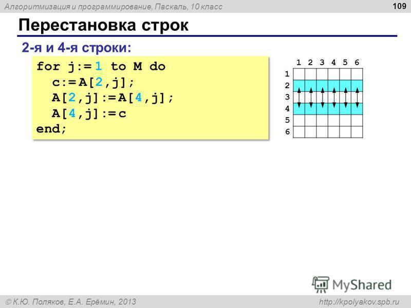 Алгоритмизация и программирование, Паскаль, 10 класс К.Ю. Поляков, Е.А. Ерёмин, 2013 http://kpolyakov.spb.ru Перестановка строк 109 2-я и 4-я строки: for j:= 1 to M do c:= A[2,j]; A[2,j]:= A[4,j]; A[4,j]:= c end; for j:= 1 to M do c:= A[2,j]; A[2,j]: