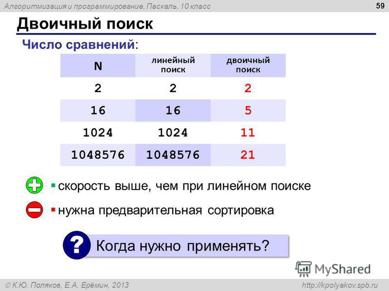 Алгоритмизация и программирование, Паскаль, 10 класс К.Ю. Поляков, Е.А. Ерёмин, 2013 http://kpolyakov.spb.ru Двоичный поиск 59 N линейный поиск двоичный поиск 222 16 5 1024 11 1048576 21 скорость выше, чем при линейном поиске нужна предварительная со