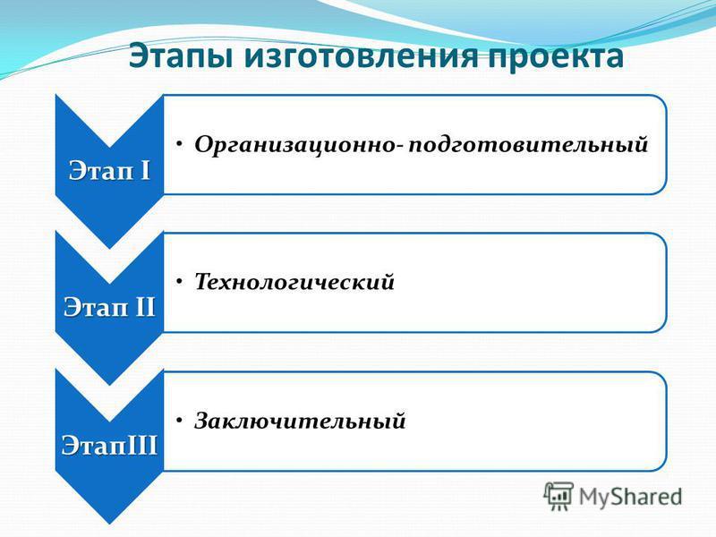 Этапы изготовления проекта Этап I Организационно- подготовительный Этап II Технологический ЭтапIII Заключительный