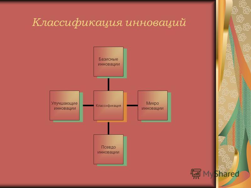 Классификация инноваций Классификация Базисные инновации Микро инновации Псевдо инновации Улучшающие инновации