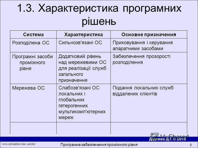 Діденко Д.Г. © 2010 www.simulation.kiev.ua/dis/ Програмне забезпечення проміжного рівня 8 1.3. Характеристика програмних рішень СистемаХарактеристикаОсновне призначення Розподілена ОССильнозв'язані ОСПриховування і керування апаратними засобами Прогр