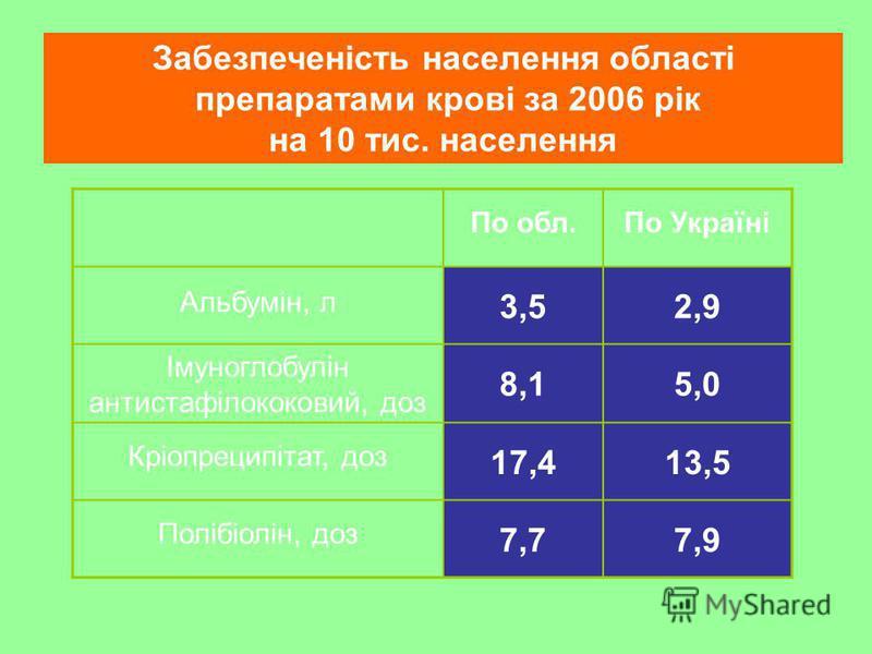 По обл.По Україні Альбумін, л 3,52,9 Імуноглобулін антистафілококовий, доз 8,15,0 Кріопреципітат, доз 17,413,5 Полібіолін, доз 7,77,9 Забезпеченість населення області препаратами крові за 2006 рік на 10 тис. населення