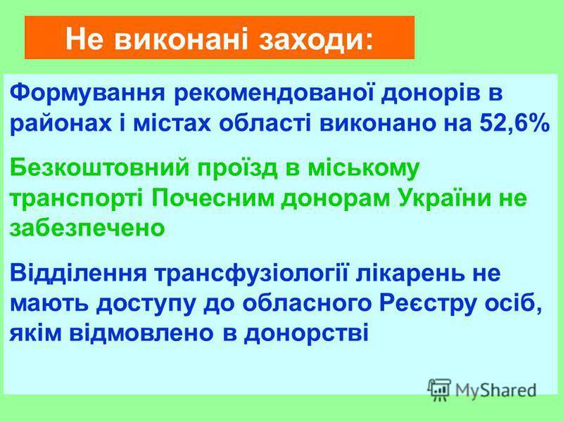 Не виконані заходи: Формування рекомендованої донорів в районах і містах області виконано на 52,6% Безкоштовний проїзд в міському транспорті Почесним донорам України не забезпечено Відділення трансфузіології лікарень не мають доступу до обласного Реє