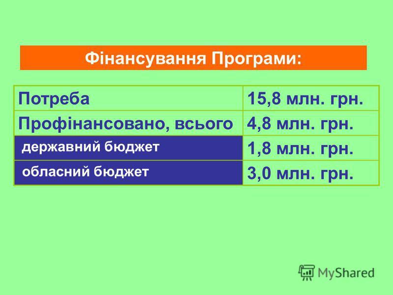 Фінансування Програми: Потреба15,8 млн. грн. Профінансовано, всього4,8 млн. грн. державний бюджет 1,8 млн. грн. обласний бюджет 3,0 млн. грн.