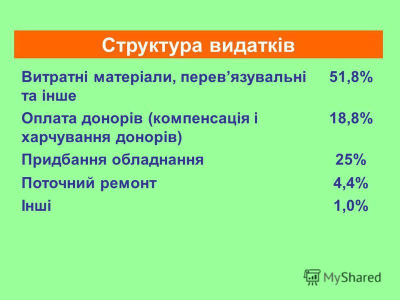 Структура видатків Витратні матеріали, перевязувальні та інше 51,8% Оплата донорів (компенсація і харчування донорів) 18,8% Придбання обладнання25% Поточний ремонт4,4% Інші1,0%