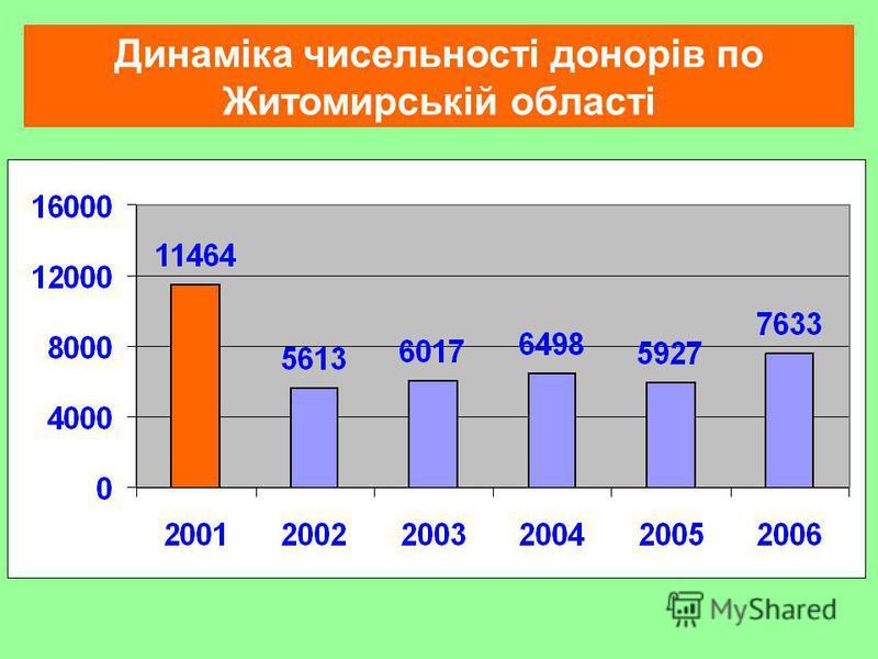 Динаміка чисельності донорів по Житомирській області