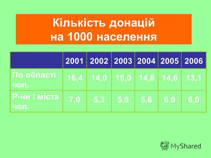 Кількість донацій на 1000 населення 200120022003200420052006 По області чол. 16,414,015,014,814,613,1 Р-ни і міста чол. 7,05,35,95,66,0