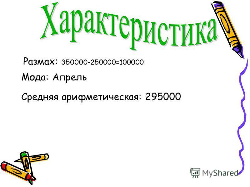 Размах: 350000-250000=100000 Мода: Апрель Средняя арифметическая: 295000