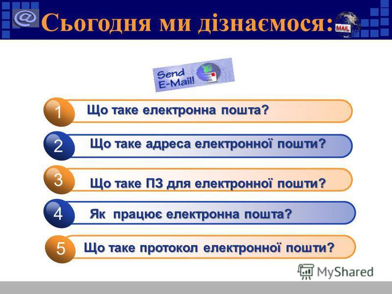 Сьогодня ми дізнаємося: 1 2 3 4 Що таке електронна пошта? Що таке адреса електронної пошти? Що таке ПЗ для електронної пошти? 5 Як працює електронна пошта? Що таке протокол електронної пошти?