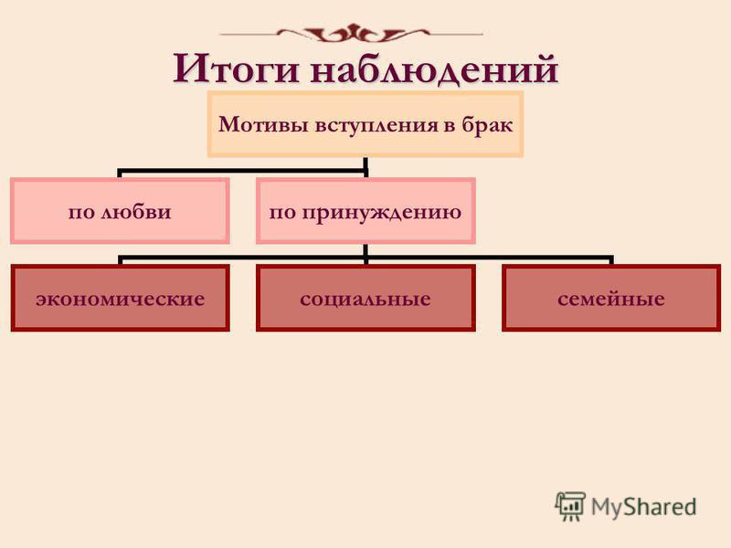 Итоги наблюдений Мотивы вступления в брак по любви по принуждению экономические социальные семейные