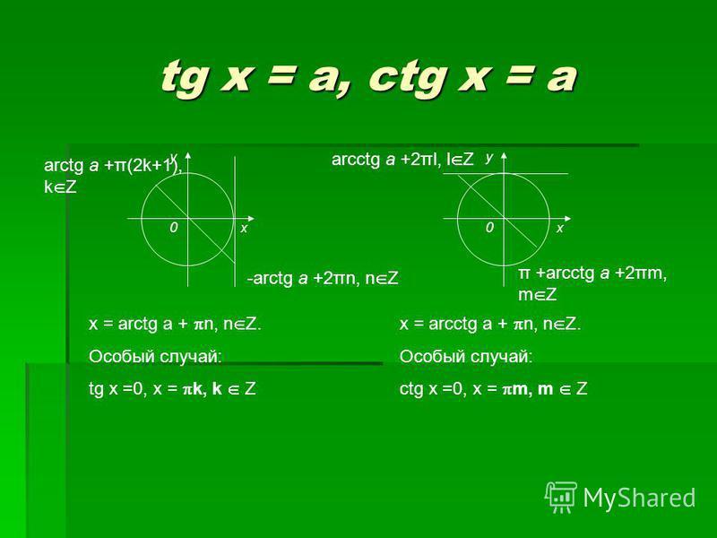 tg x = a, ctg x = a x = arctg a + n, n Z. Особый случай: tg x =0, x = k, k Z x = arcctg a + n, n Z. Особый случай: сtg x =0, x = m, m Z y x0 -arctg a +2πn, n Z arctg a +π(2k+1), k Z y x0 π +arcctg a +2πm, m Z arcctg a +2πl, l Z
